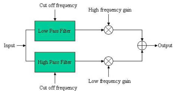 Equalizer Effect Page